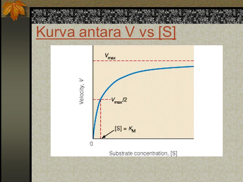 Kurva antara V vs [S]